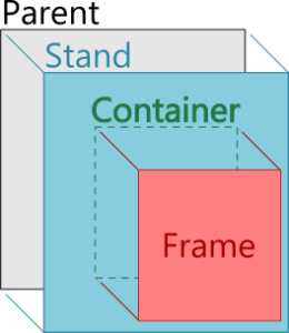 Parent-Stand-Frame Structure